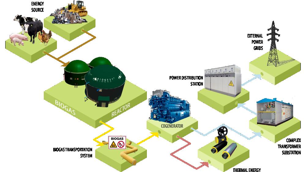 biyogaz enerji üretimi teknik altyapı